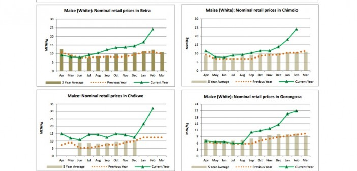 Graphs from FEWS NET showing maize price evolution in Mozambican cities
